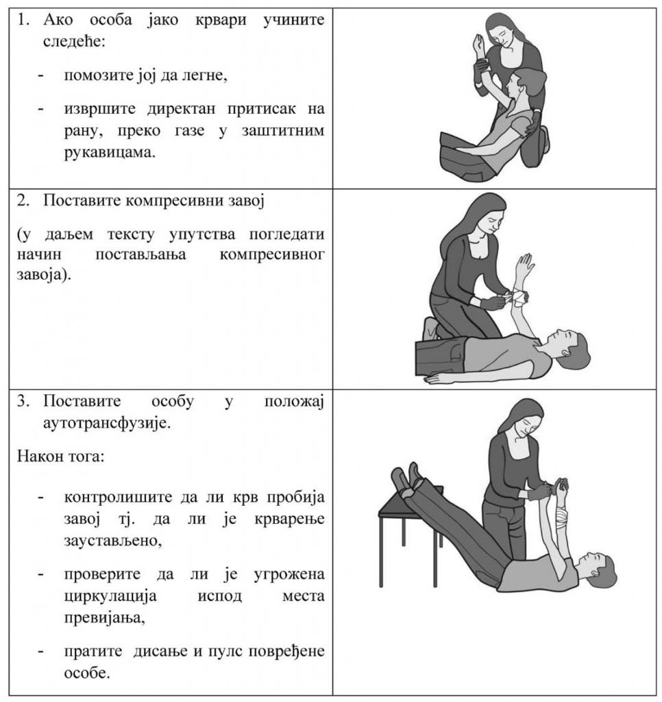 osnovni-postupci-pruzanja-prve-pomoci-zaustavljanje-krvarenja