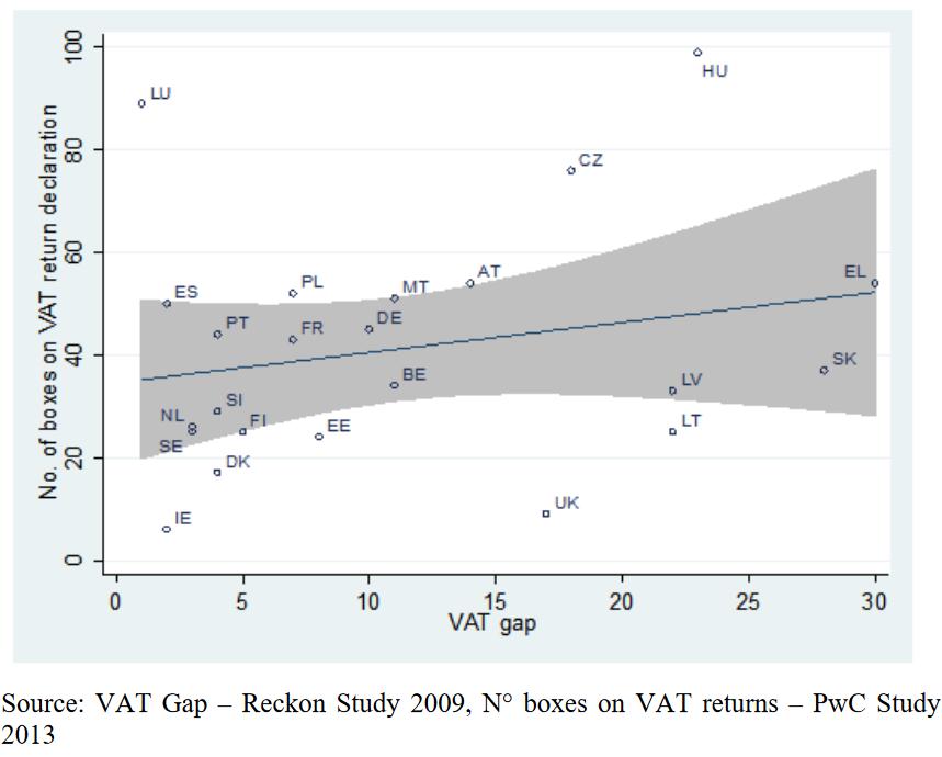 VAT Gap i broj polja u PDV prijavi