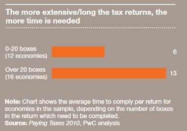 broj polja i vreme - paying taxes 2011