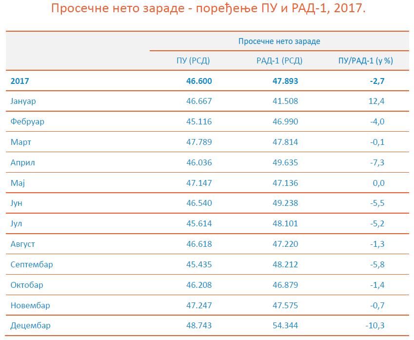 RZS - prosecne zarade 2017 - PU i RAD-1