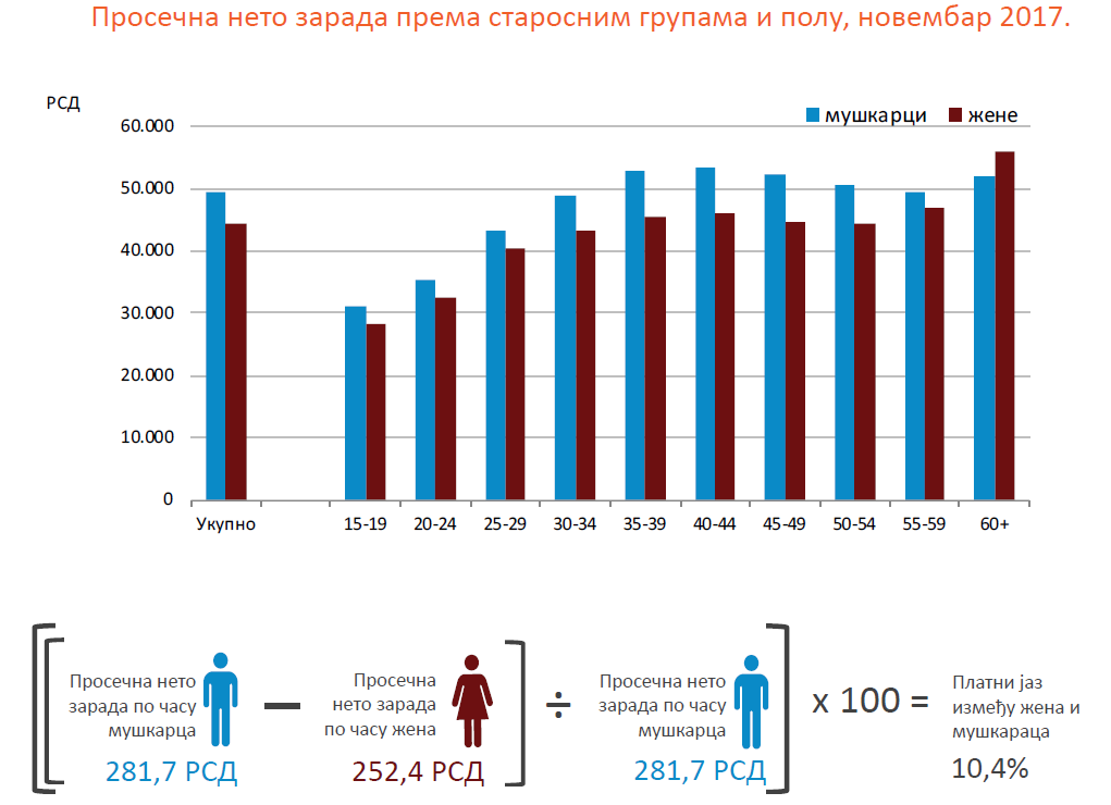 RZS - prosecne zarade 2017 - starosne grupe i pol