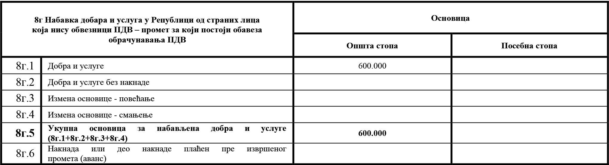 uputstvo PU obrazac POPDV primer 111 - 1.2